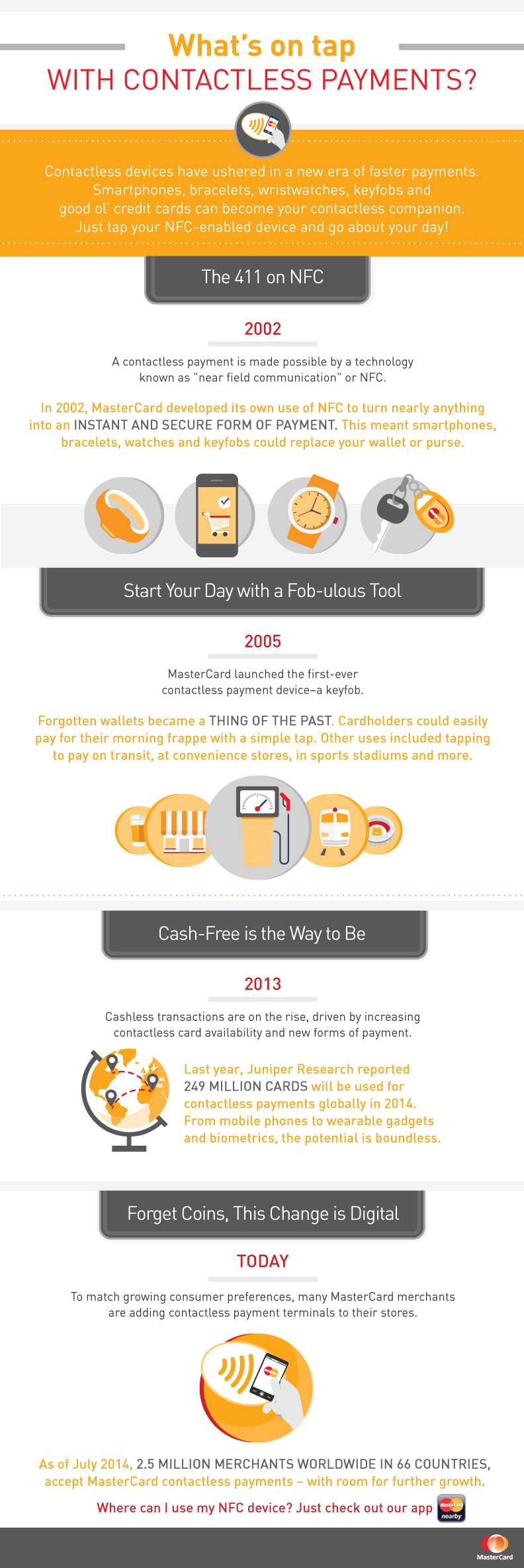 MasterCard Contactless Payment Timeline