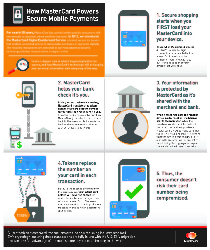 infographic how mastercard powers secure mobile payments  5 secured payment #12