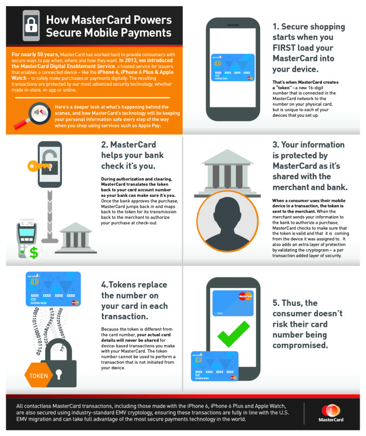 How MasterCard Powers Secure Mobile Payments_Oct14