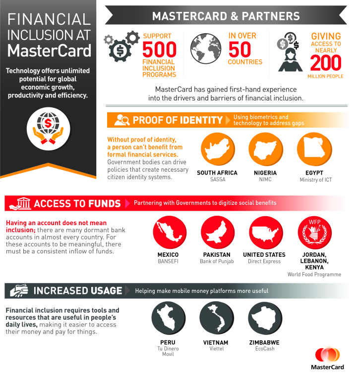 Financial Inclusion at MasterCard