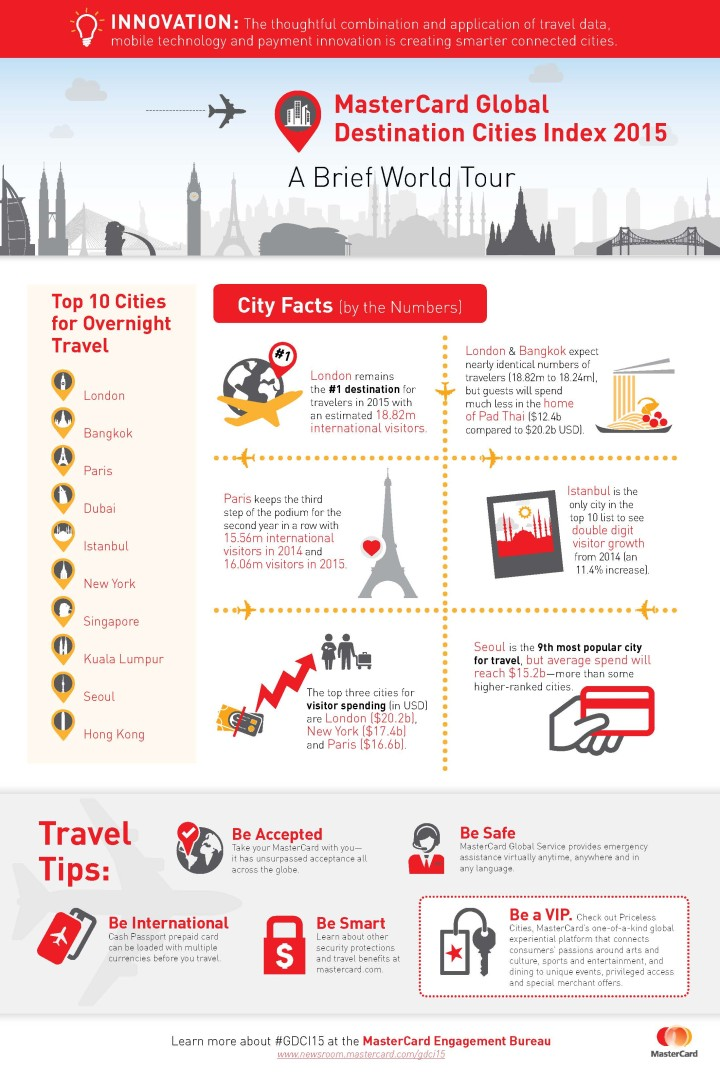 Infographic: A Brief World Tour | Global Hub