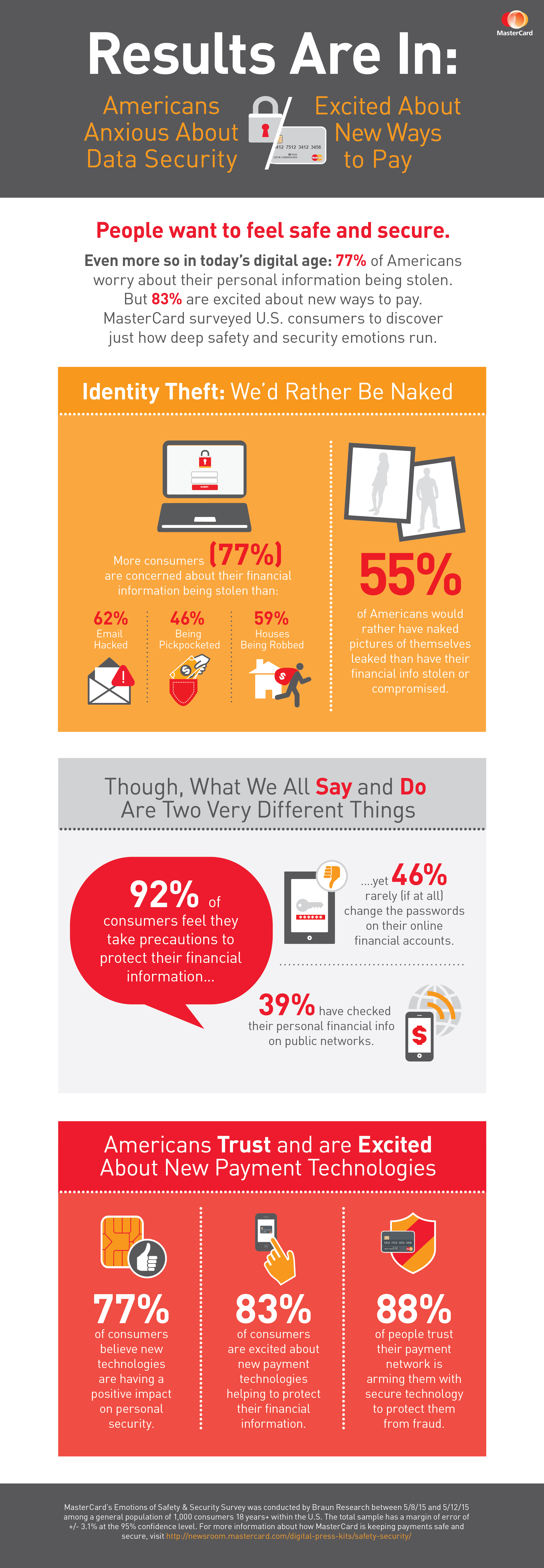 Infographic: MasterCard Survey Reveals Americans Trust and are Excited about New Payment Tech