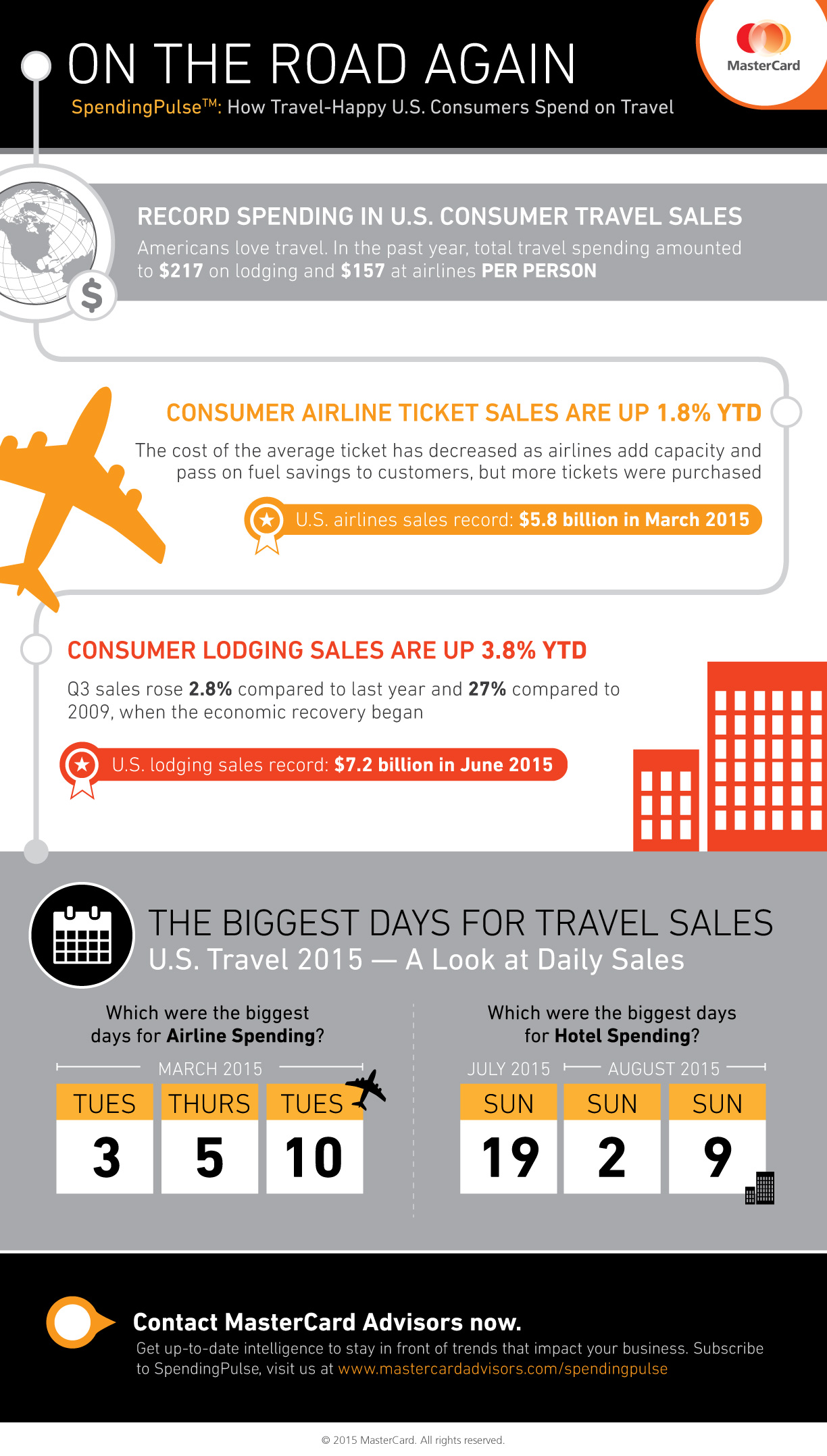 SpendingPulse Travel Insights 2015
