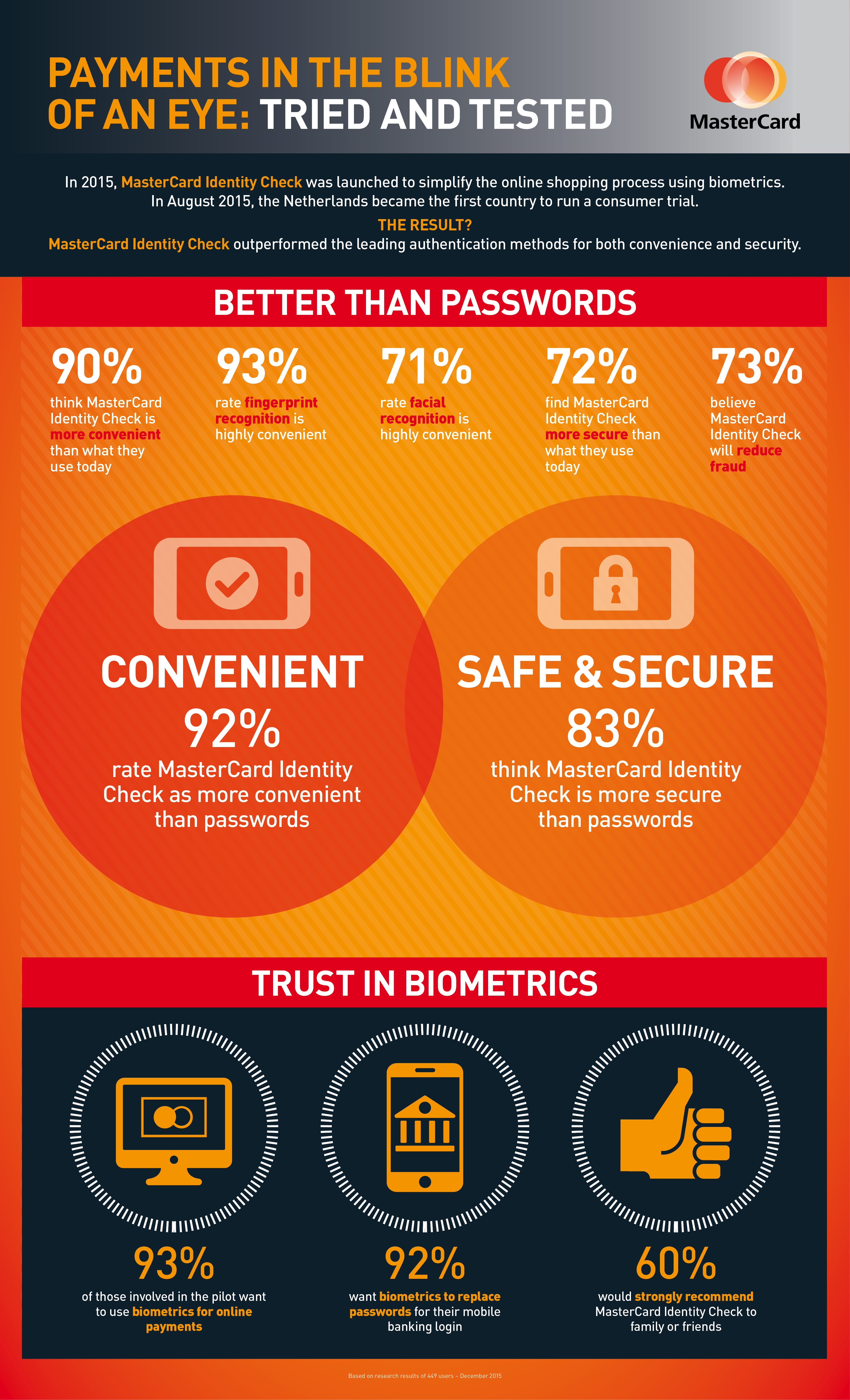 MasterCard Biometric infographic