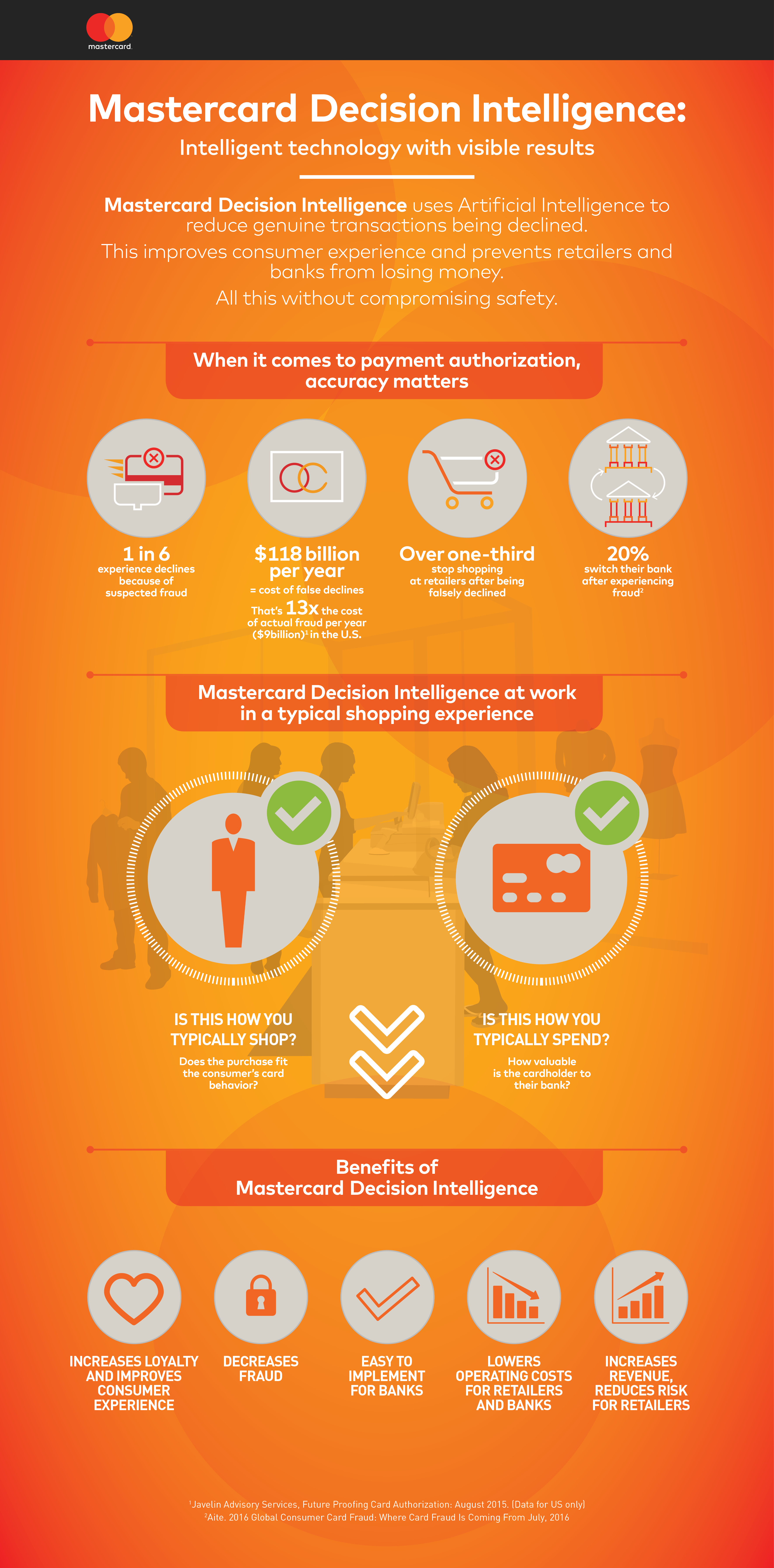 mastercard-decision-intel-infographic