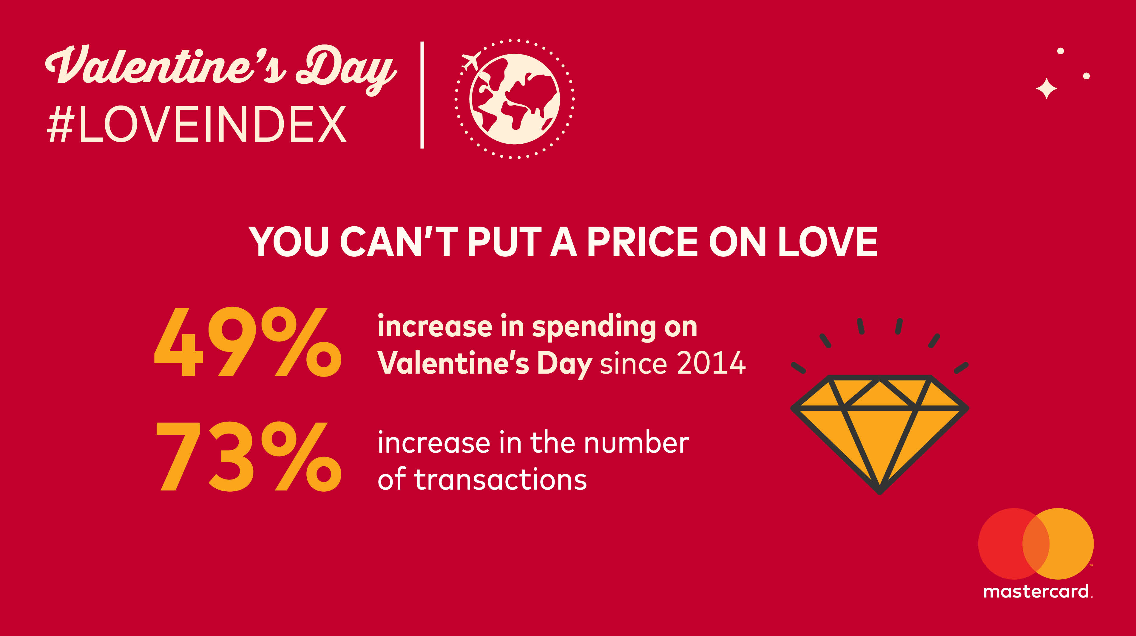You Can't Put a Price on Love….Especially When it Comes to Valentine's Day