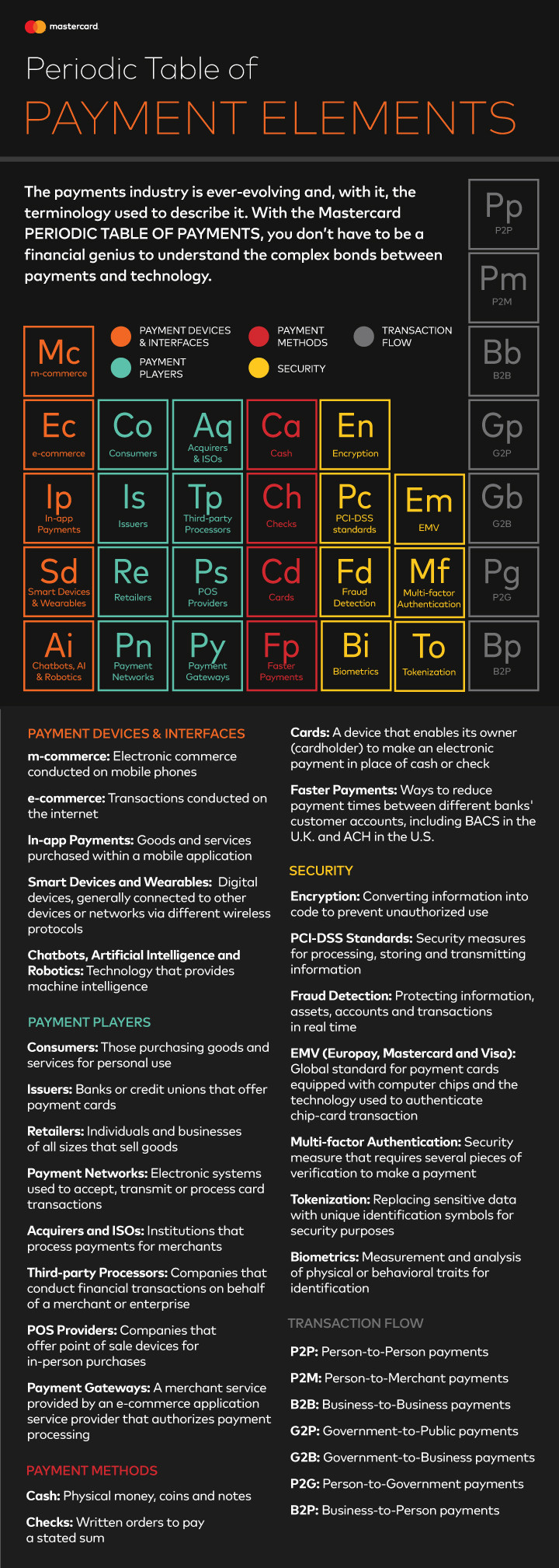 Mastercard periodic table of payment elements global hub mastercard periodic table of payment elements gamestrikefo Gallery
