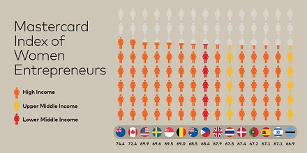 Mastercard Index of Women Entrepreneurs