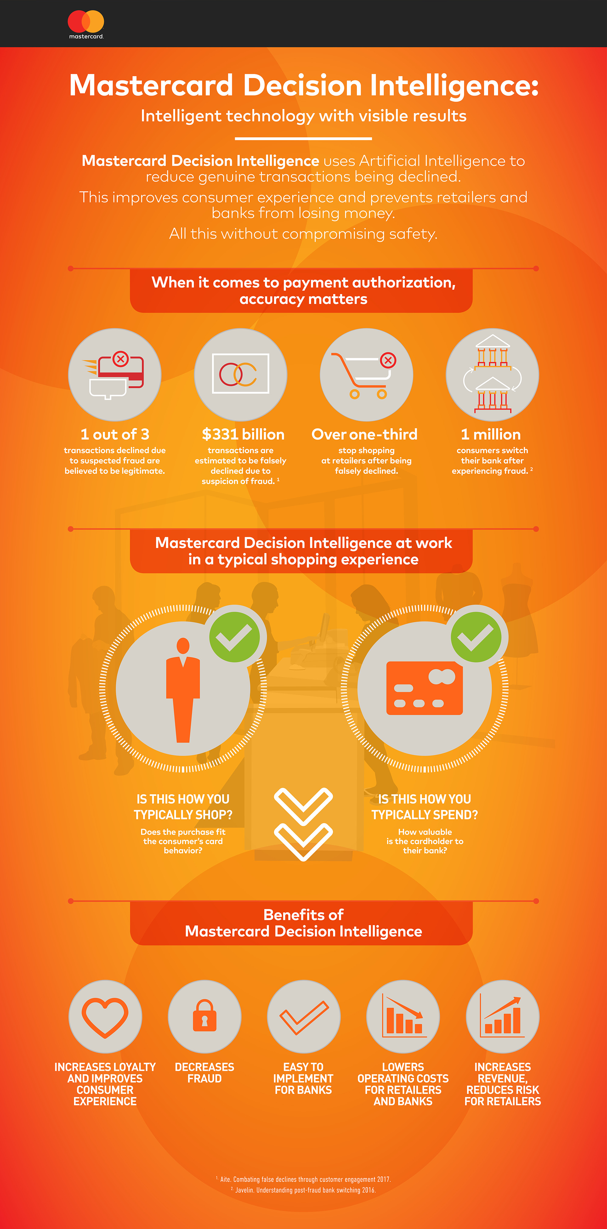 Mastercard Decision Intelligence