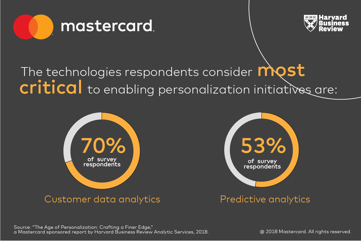 HBR_personalization_LinkedIn_Tech respondents