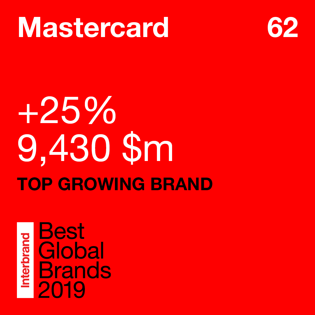Mastercard named Top Growing Brand by Interbrand