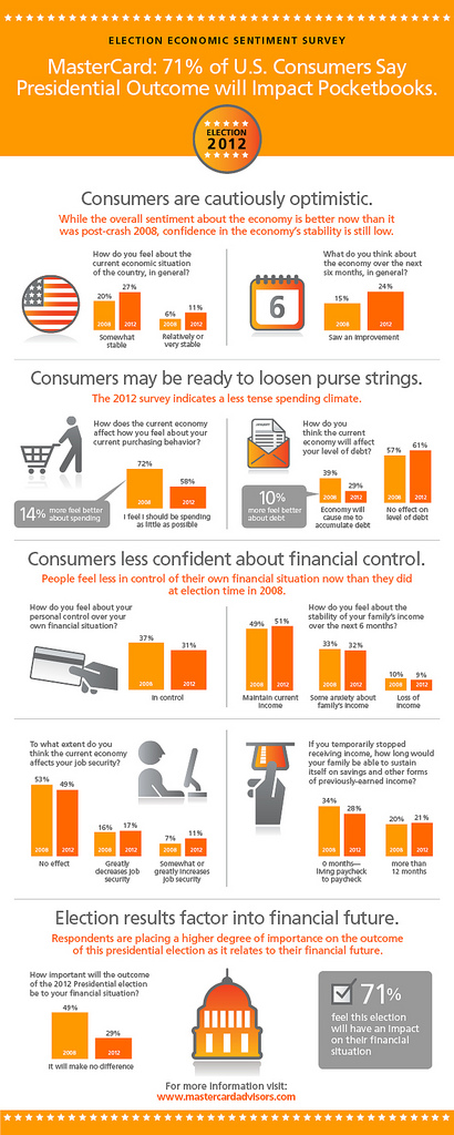 Flickr Photo: MasterCard's Election Infographic