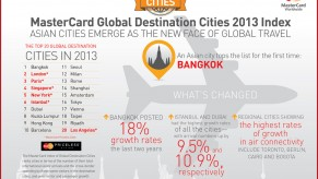 Flickr Photo: MasterCard Global Destination Cities 2013 Index