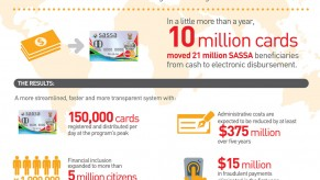 Flickr Photo: MasterCard Innovation Showcase: SASSA