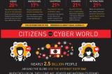 Flickr Photo: MasterCard Digital Sharing Infographic: What's your Online Persona