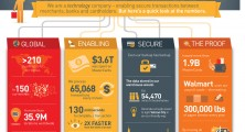 Flickr Photo: The World's Most Advanced Payments Technology Company - Infographic | MasterCard