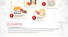 Flickr Photo: Your Payment Transaction in Action – Payment Processing Infographic | MasterCard
