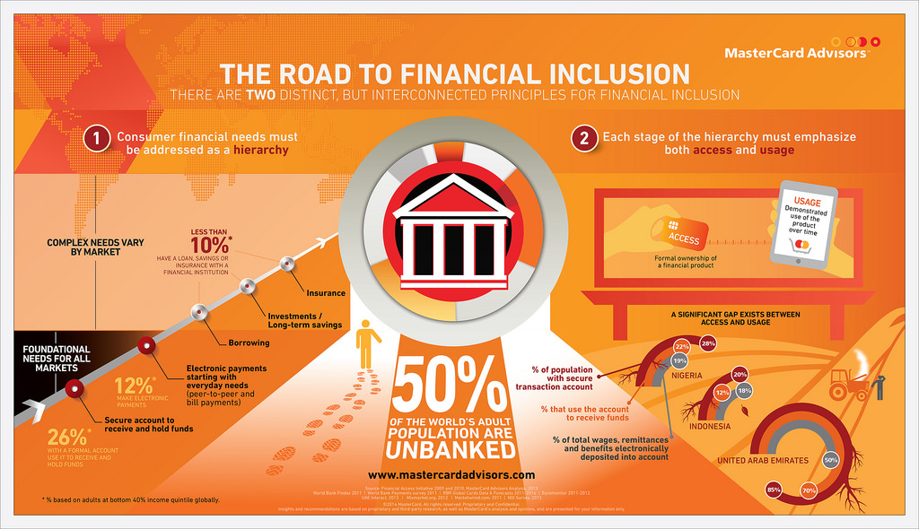 INFOGRAPHIC: Road to Financial Inclusion   Global Hub