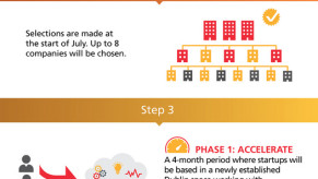 Flickr Photo: INFOGRAPHIC: How MasterCard Start Path Accelerator will Work