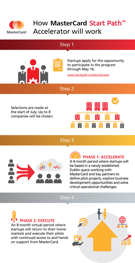 INFOGRAPHIC: How MasterCard Start Path Accelerator will Work