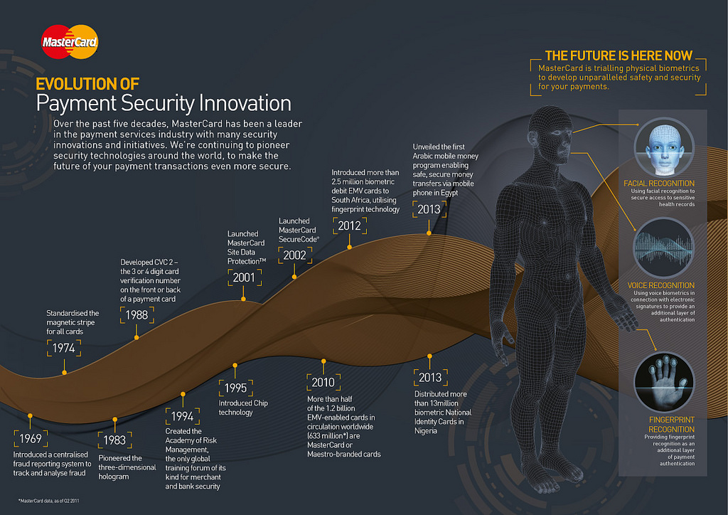 Flickr Photo: Infographic: Evolution of Payment Security Innovation