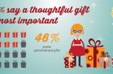 Flickr Photo: 86% say a thoughtful gift is most important!