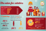 Flickr Photo: The value for retailers
