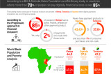 Flickr Photo: INFOGRAPHIC: MasterCard Labs for Financial Inclusion in East Africa