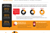 Flickr Photo: INFOGRAPHIC: What the Social Web is Saying about Mobile Payments