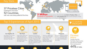 Flickr Photo: Infographic: Priceless Cities