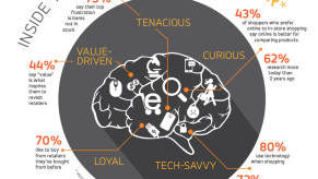 Flickr Photo: INFOGRAPHIC: Inside the Mind of the Omnishopper