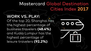 Flickr Photo: Mastercard Global Destination Cities Index: Work vs. Play