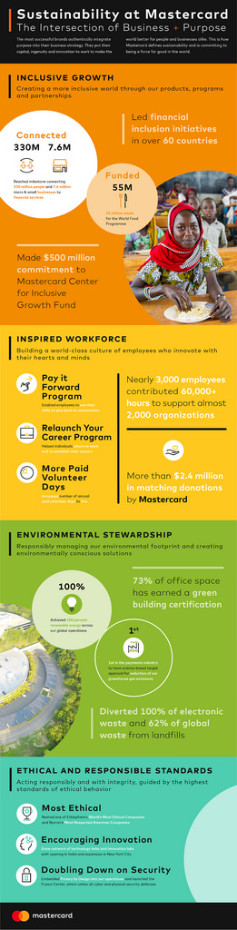 Flickr Photo: Sustainability Report - Infographic