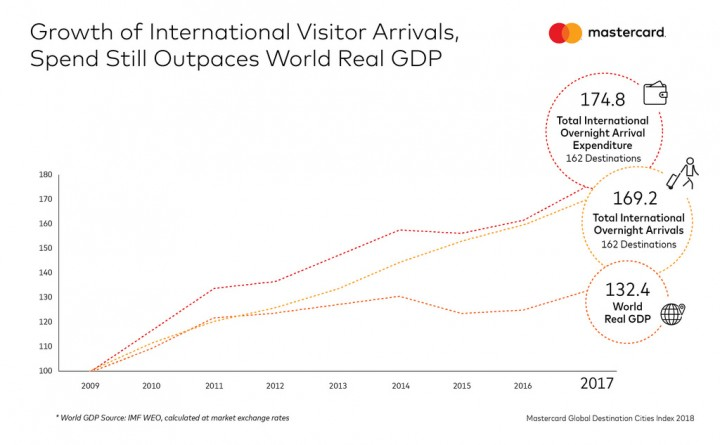 Flickr Photo: Growth of International Visitor Arrivals, Spend Still Outpaces World Real GDP