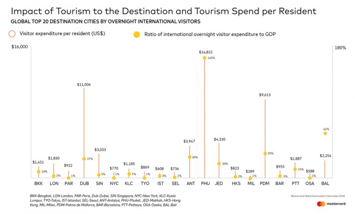 Flickr Photo: Impact of Tourism to the Destination and Tourism Spend per Resident
